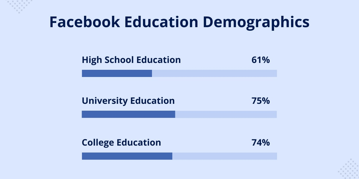 Facebook education demographics
