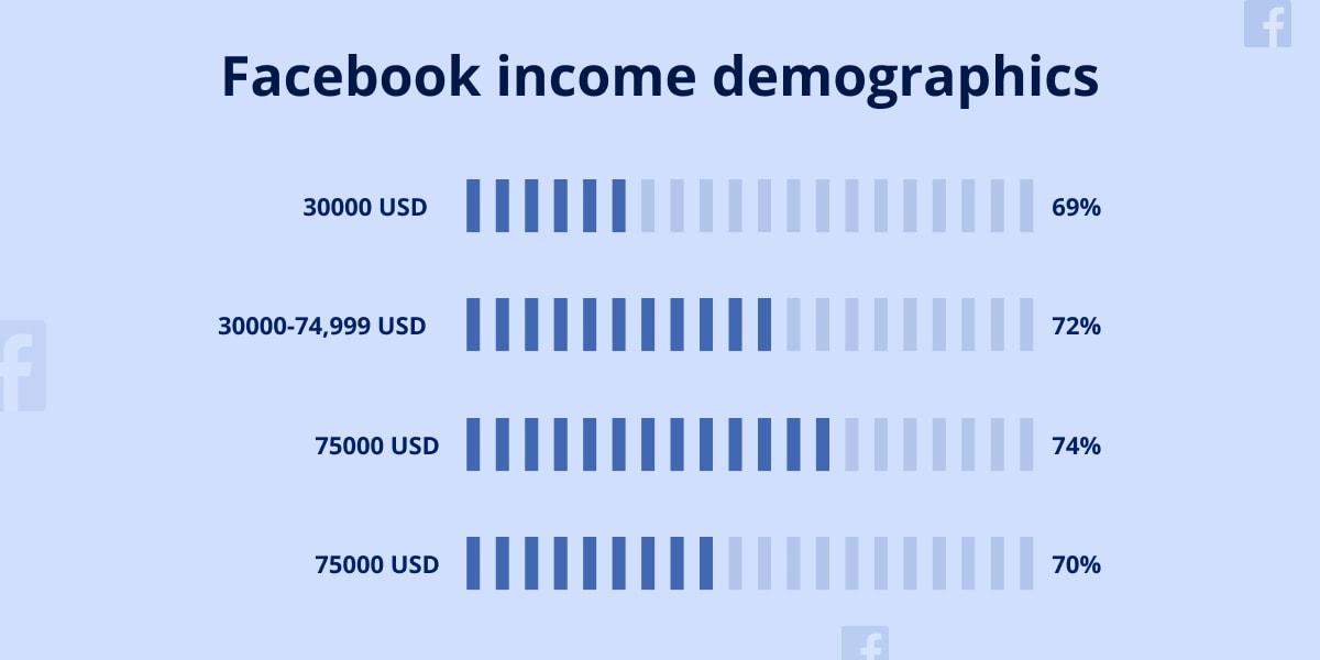 Facebook income demographics