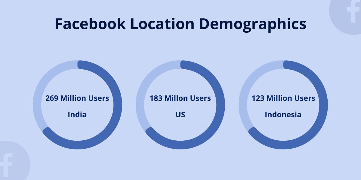 Facebook location demographics