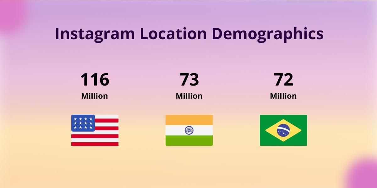 Instagram Location demographics
