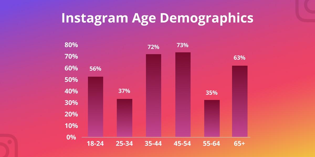 Instagram age demographics