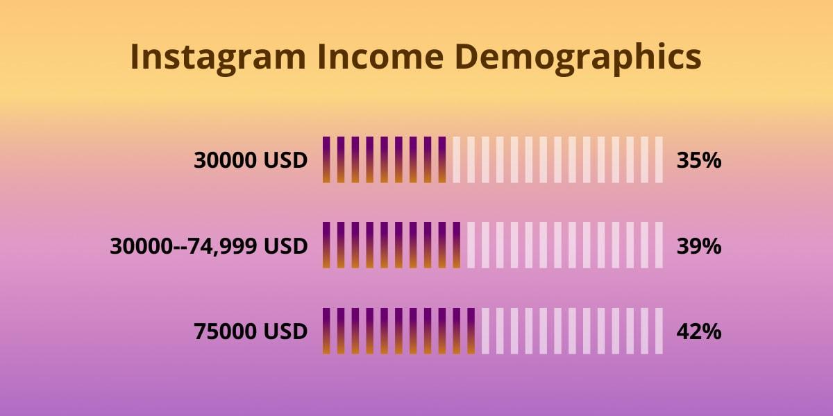 Instagram income demographics