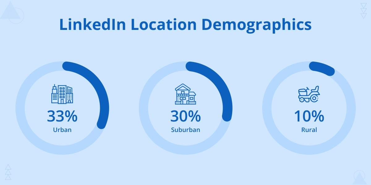 LinkedIn Location demographics