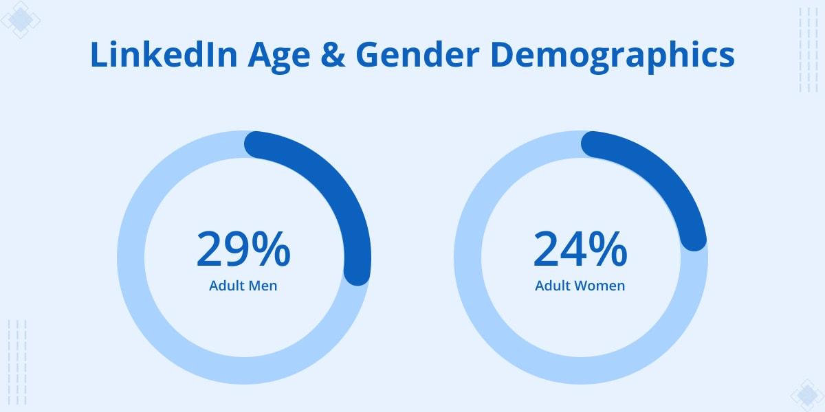 LinkedIn age & Gender demographics