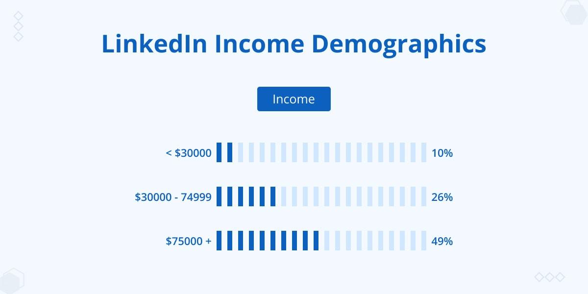 LinkedIn income demographics