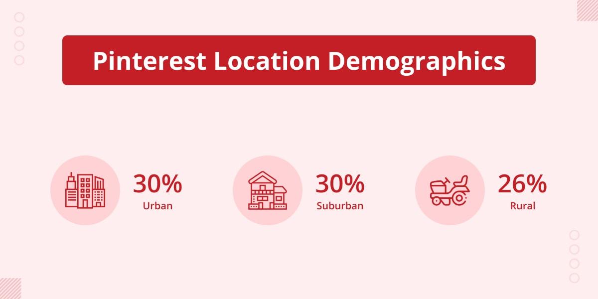 Pinterest Location demographics