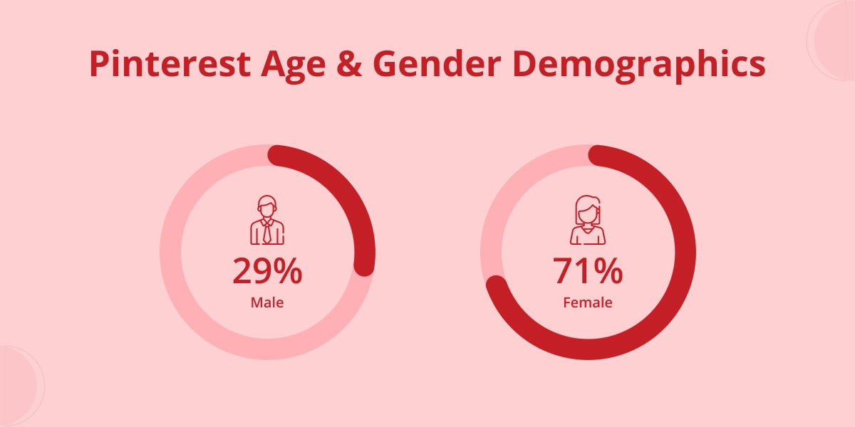 Pinterest age & Gender demographics