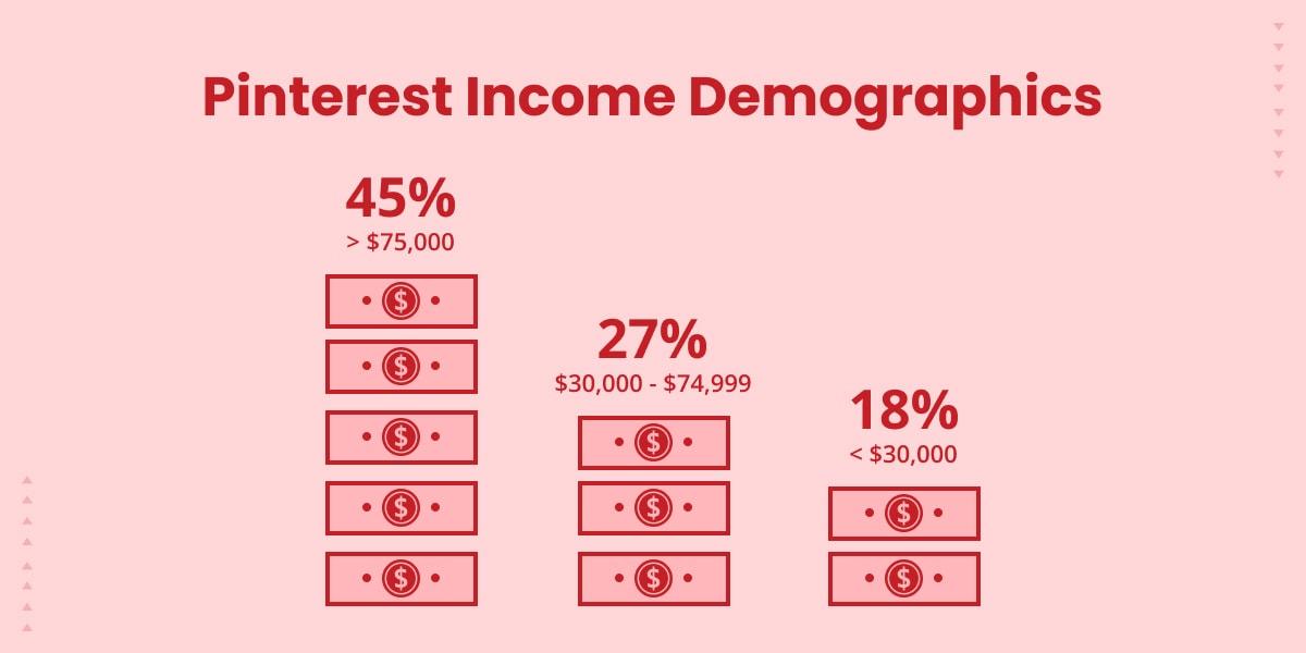 Pinterest income demographics