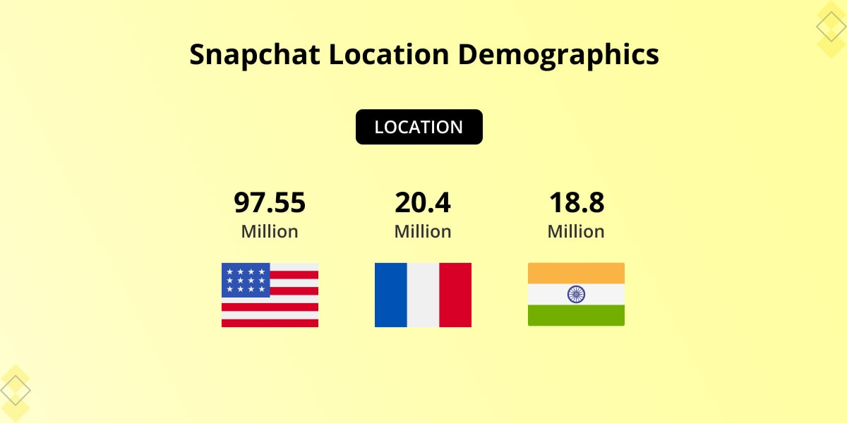 Snapchat Location demographics