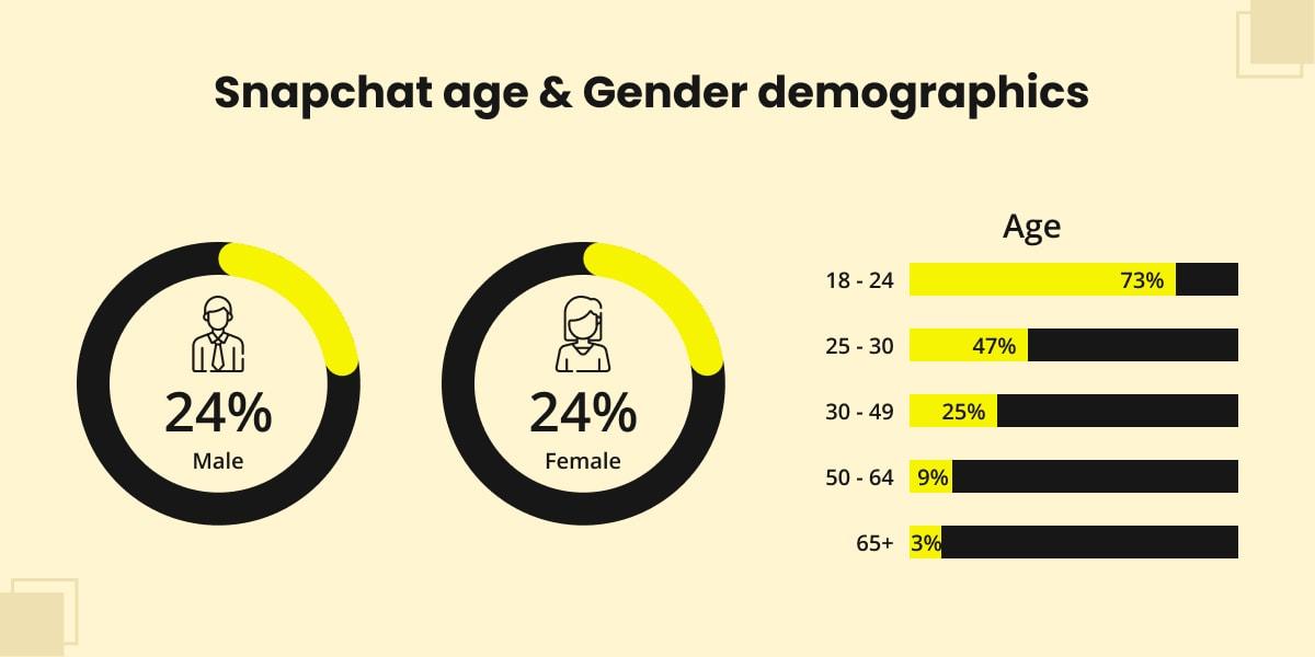 Snapchat age & Gender demographics