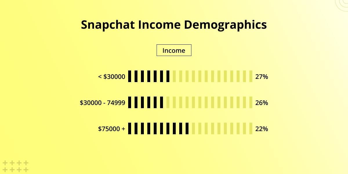Snapchat income demographics