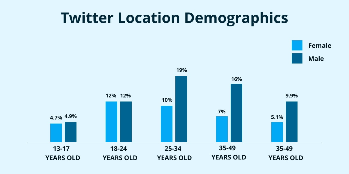 Twitter Location demographics