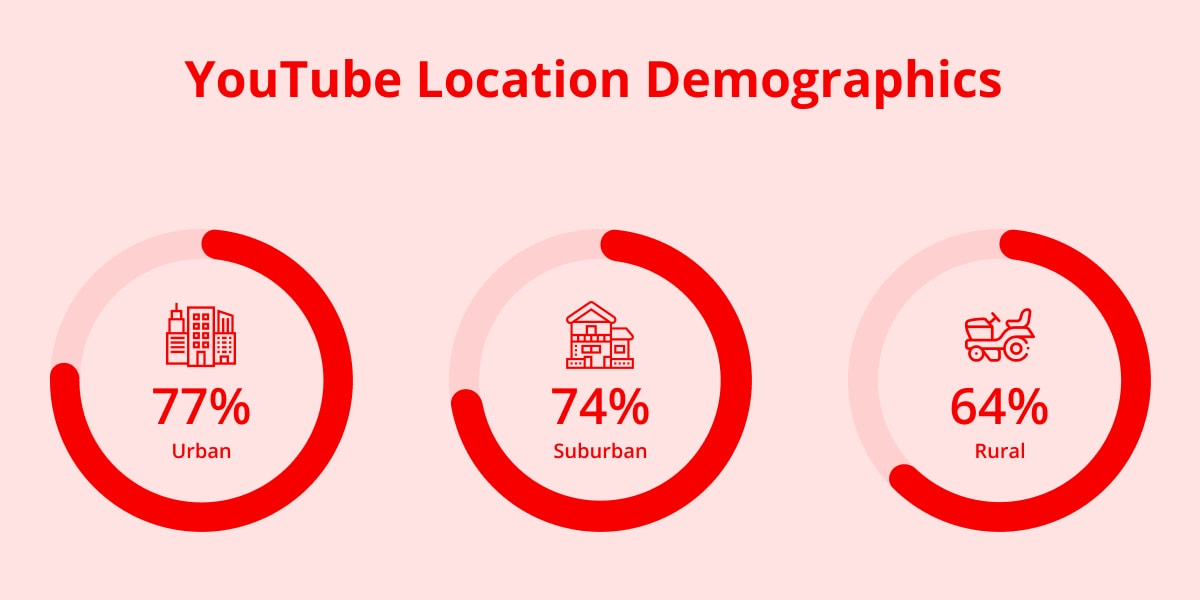 YouTube Location demographics