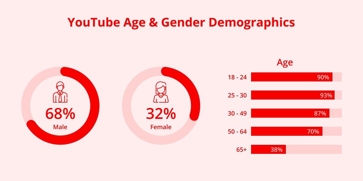 YouTube age & Gender demographics