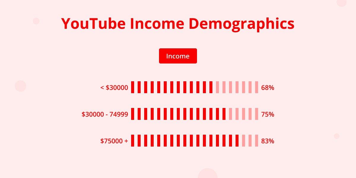 YouTube income demographics