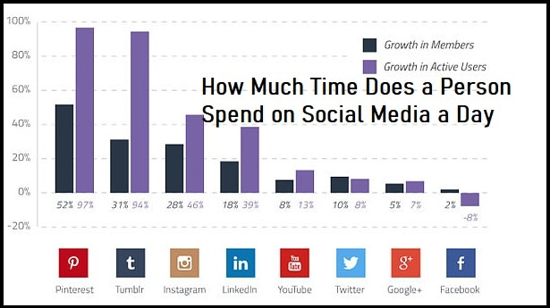 How Much Time Does a Person Spend on Social Media a Day