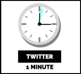 time spent on twitter