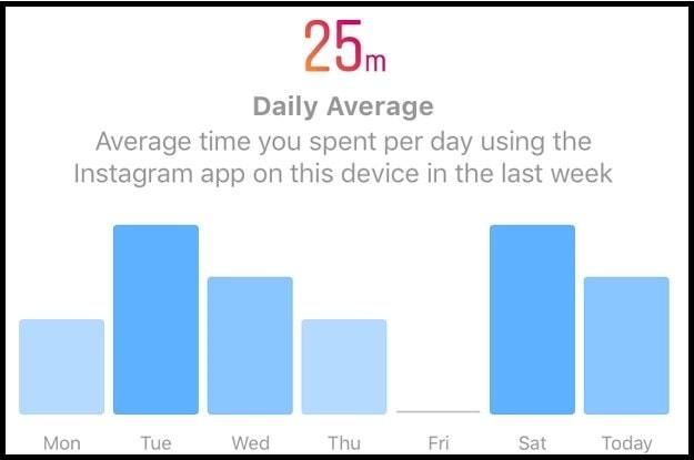 time spent on Instagram
