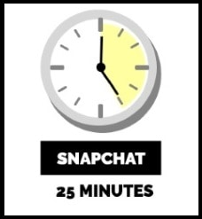 time spent on Snapchat