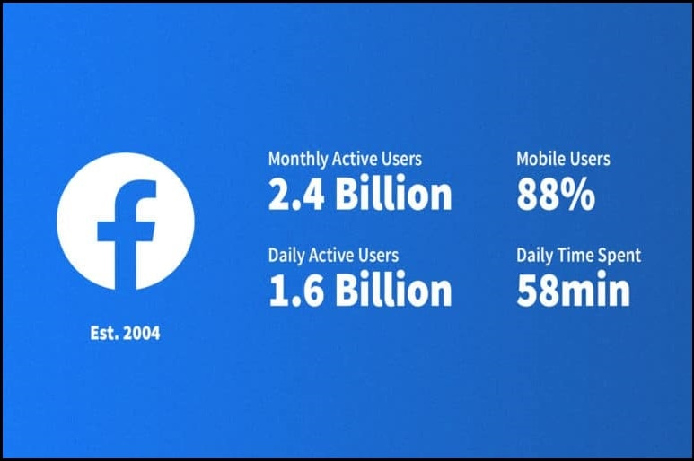 74% of Facebook users tend to visit the site on a daily basis