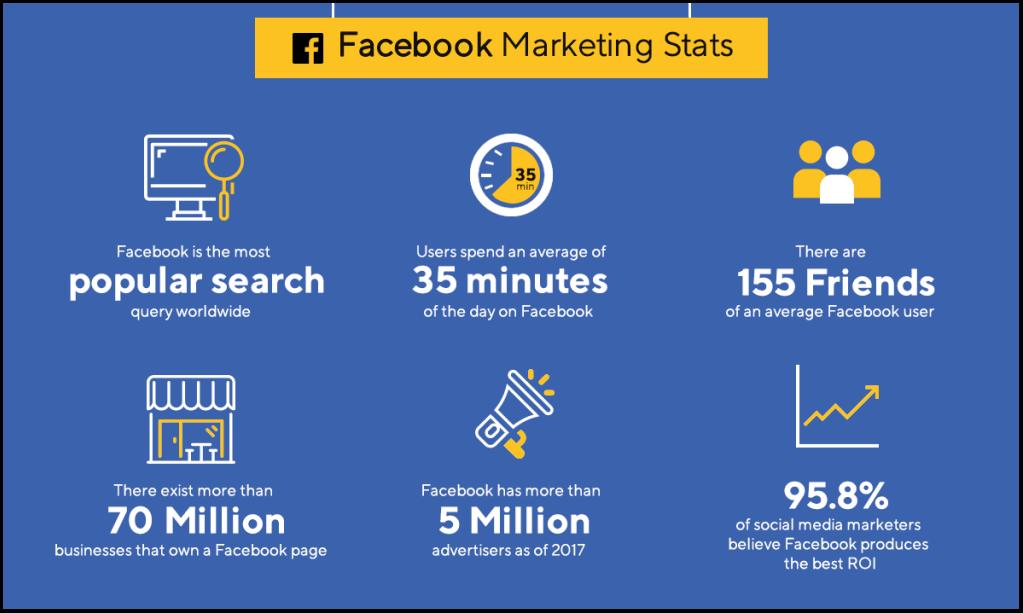 Amazing Facebook Statistics