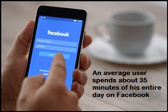 An average user spends about 35 minutes of his entire day on Facebook