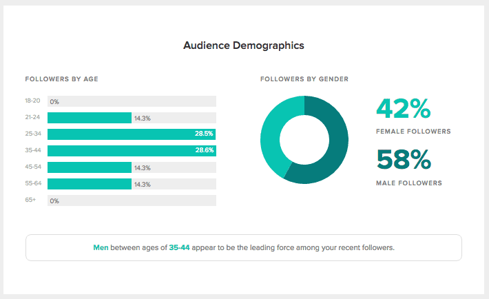 Audience-Demographics-Sprout-Social