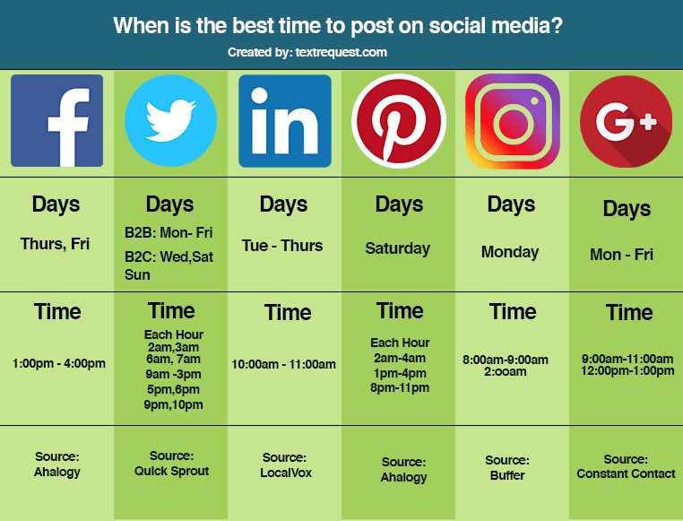 Post On Social Media