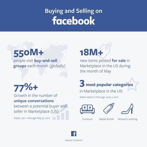 Use Facebook