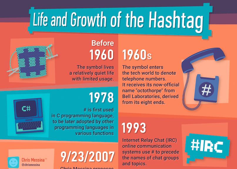 Use Hashtags on Social Media