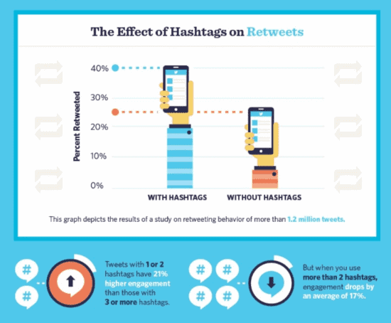 hashtags in tweets
