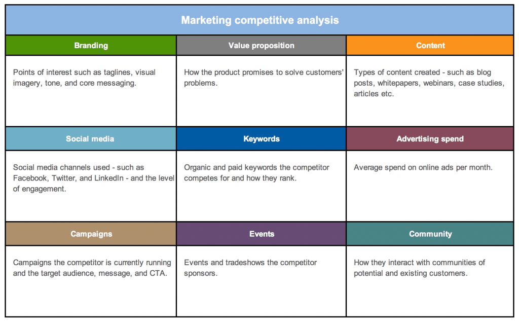 marketing-competitive-analysis