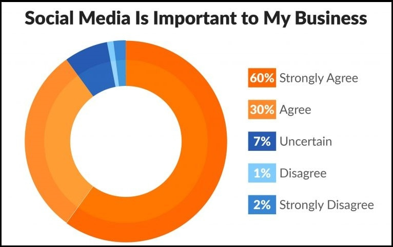 social media important for business