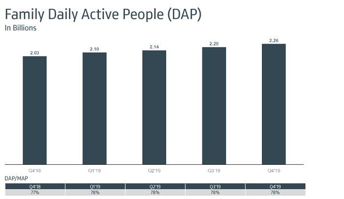 1.66 billion people are on the platform of Facebook