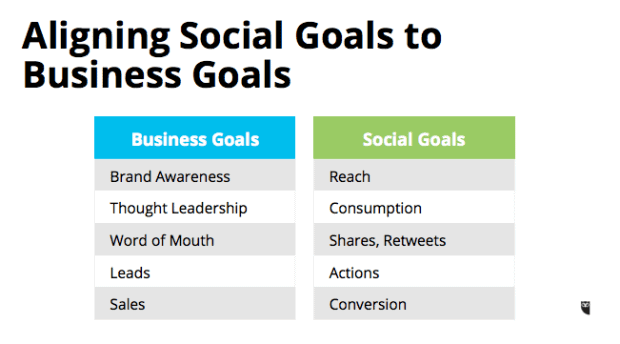 Aligning-Social-Goals-to-Business-Goals