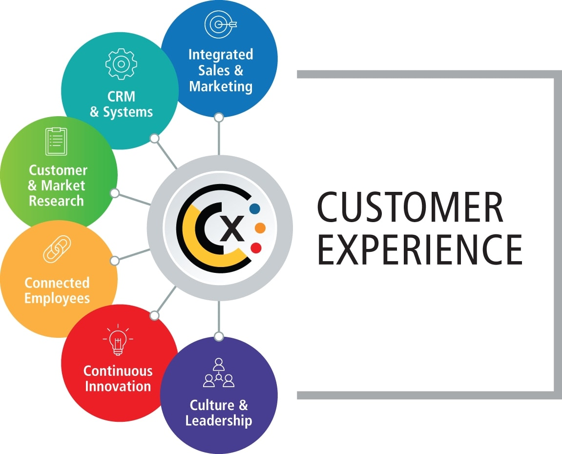 CX – Customer experience