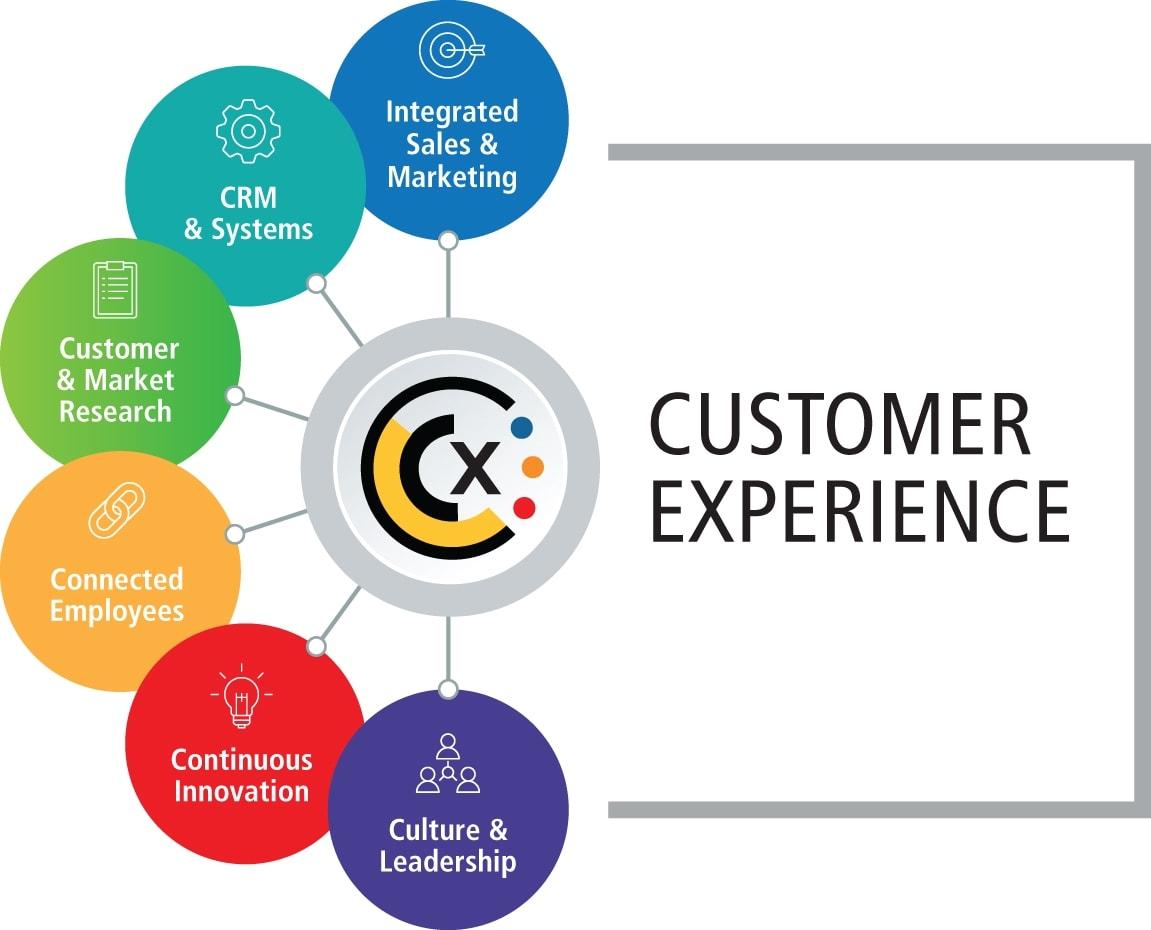 CX – Customer experience