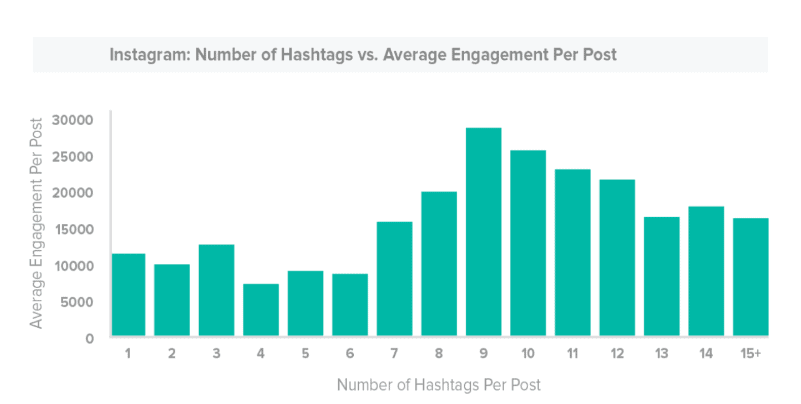Increased Engagement