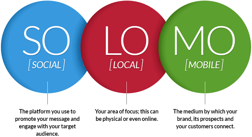 solomo-the-marketing-advantage-social-local-mobile