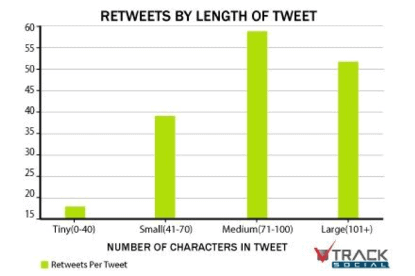 Best Length for a Tweet
