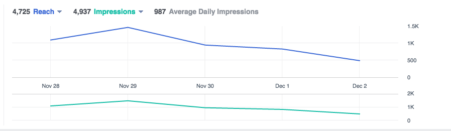 Facebook Ads reach vs impression