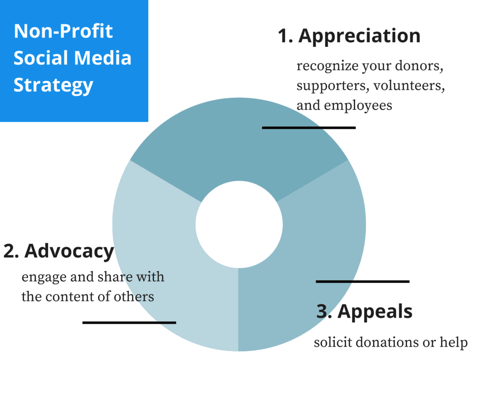 Steps To Develop a Non-Profit Social Media Strategy: