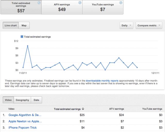 Youtube Analytic Revenue Report
