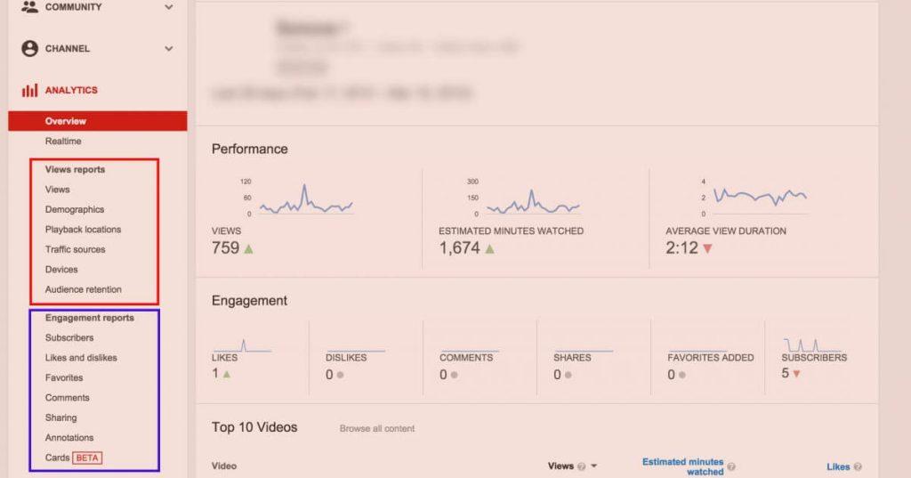 Youtube Analytics Engagement Report