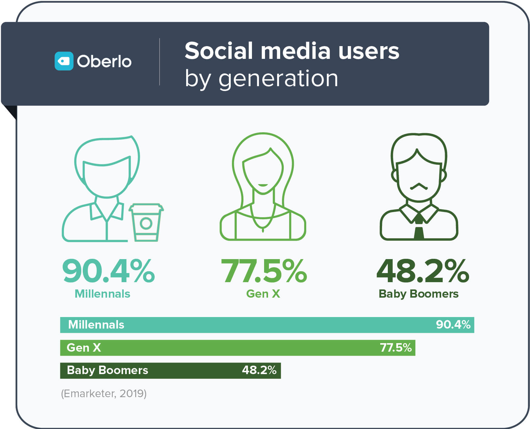 millennials of social media