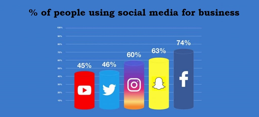 % of people using social media for business