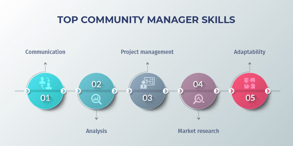 Skills Essential For Every Community Manager