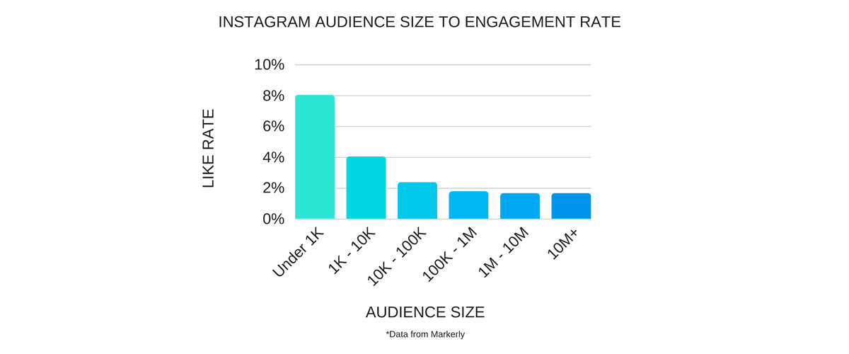 Micro-Influencers Have More Engagement