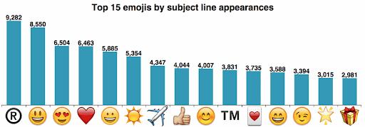 emojis drive more engagement