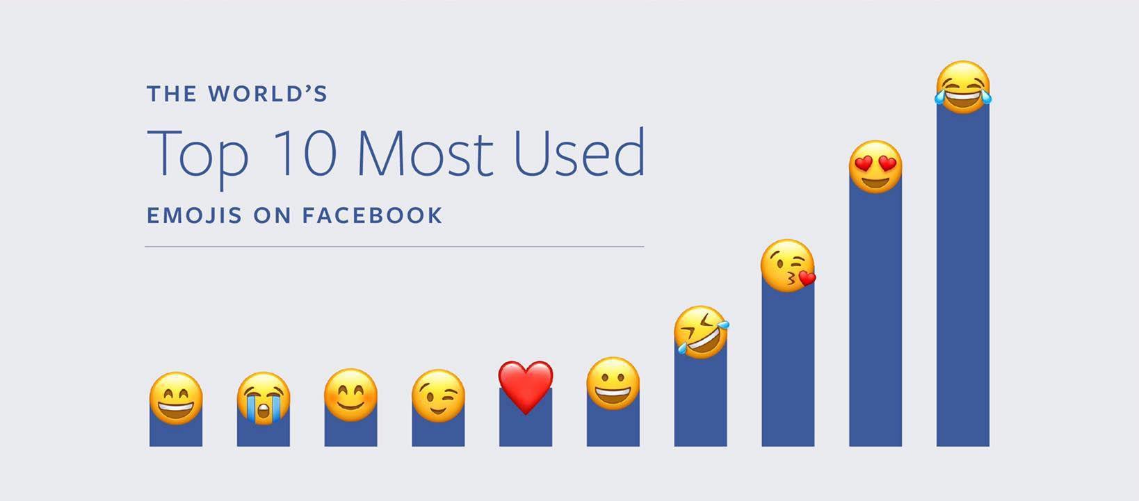 The Top Popular Emojis Used On Facebook